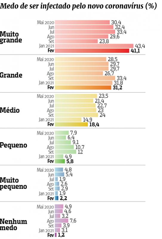 Lupi & Associados; ND; Gráfico; pesquisa; restrições; população; medidas; lockdown