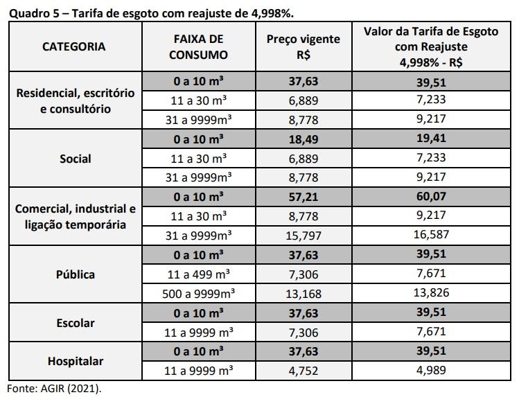 Tarifa de esgoto terá reajuste de 4,99% em Blumenau - Reprodução/Agir