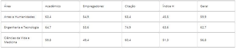 Indicadores da UFSC por grade de assunto – Foto: Divulgação/UFSC