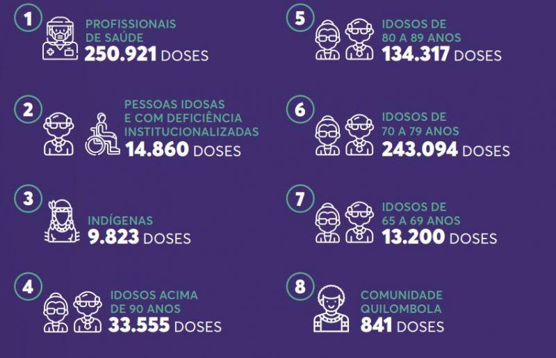 Quantitativo de pessoas que receberam doses da vacina contra a Covid-19 em SC – Foto: Reprodução/SES/ND