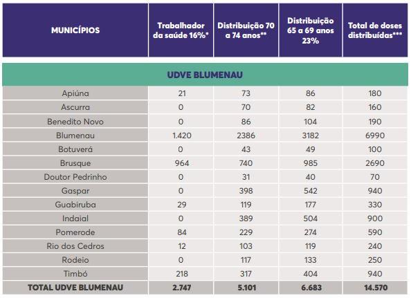 Blumenau vai receber mais 6,9 mil doses de vacina em nova remessa – Foto: Reprodução/SES