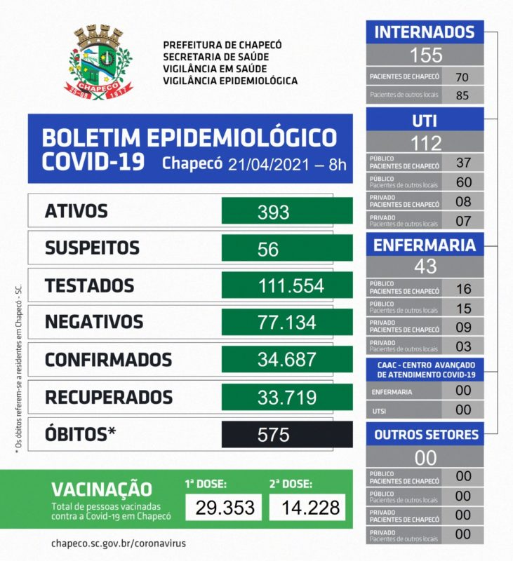 Dados desta quarta-feira (21) – Foto: Prefeitura de Chapecó/ND