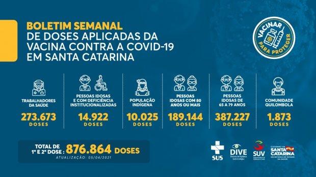 Boletim de vacinação em Santa Catarina – Foto: Divulgação/Secom