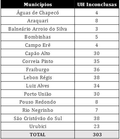 Cidades com Unidades Habitacionais inconclusas em Santa Catarina – Foto: Reprodução/Ministério do Desenvolvimento Regional