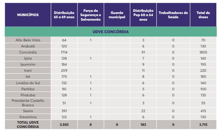 Tabela mostra a quantidade de doses que cada cidade vai receber – Foto: SES/Divulgação
