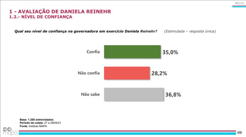 Pesquisa do Grupo ND sobre a atuação da governadora interina Daniela Reinehr (sem partido) e do governador afastado Carlos Moisés (PSL) – Foto: Divulgação/ND
