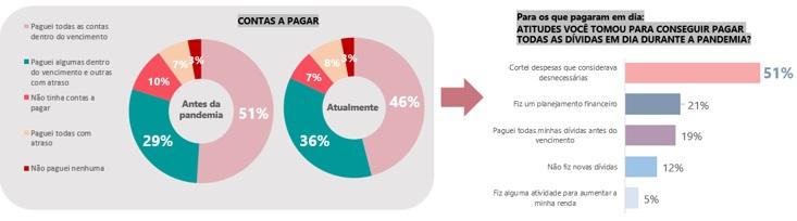 Gráfico de contas a pagar – Foto: Divulgação/ Serasa