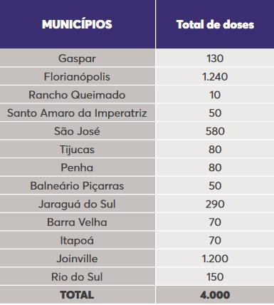 Distribuição das 4 mil doses para 13 municípios catarinenses – Foto: Dive SC/Divulgação/ND