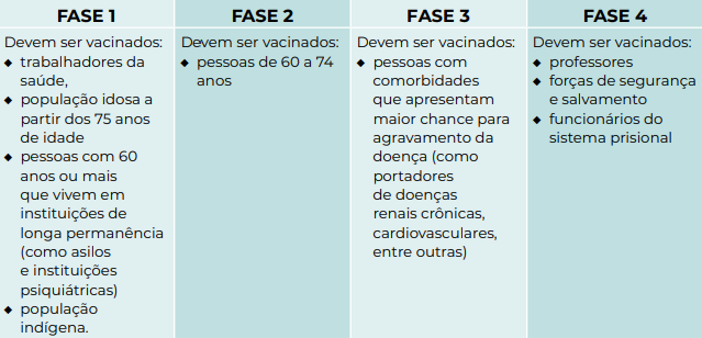 Fases de vacinação para os grupos prioritários – Foto: Governo de Santa Catarina/Reprodução