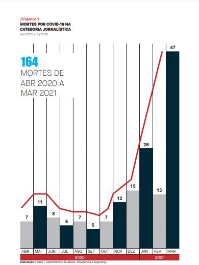 Tabela mostra o aumento no número de mortes de jornalistas no Brasil