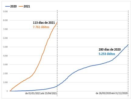 Comparativo em dias dos óbitos ocorridos nos anos de 2020 e 2021 – Foto: Fonte: SES-SC. Elaboração: NECAT-UFSC
