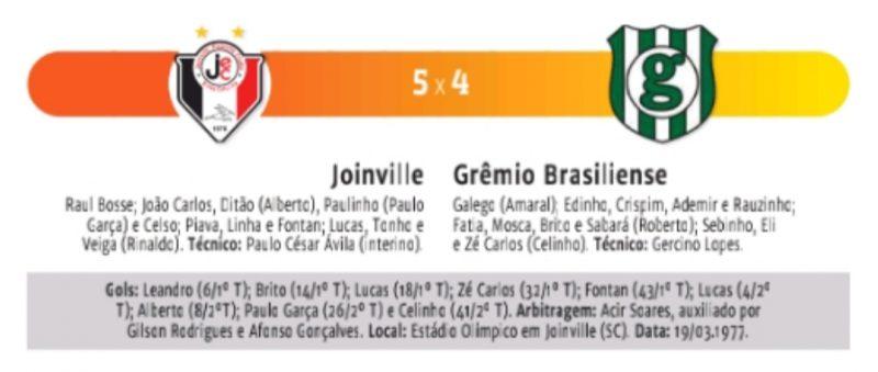Ficha do jogo histórico do Grêmio Brasiliense no território catarinense diante do Joinville, então campeão do estado. O fim de uma aventura – Foto: Reprodução/ND