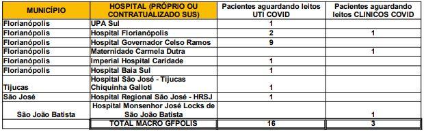 Números de pacientes em espera por leitos nos hospitais da Grande Florianópolis – Foto: Reprodução/SES/ND