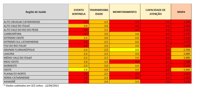 Laguna apresentou melhora na transmissibilidade, ou seja, variação no número de casos ativos e confirmados – Foto: SES/Reprodução/ND
