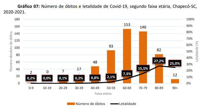 Número de óbitos e letalidade de Covid-19, segundo faixa etária – Foto: Prefeitura de Chapecó/Divulgação ND