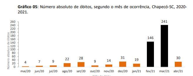 Número de óbitos por mês em Chapecó desde o início da pandemia – Foto: Prefeitura de Chapecó/Divulgação ND