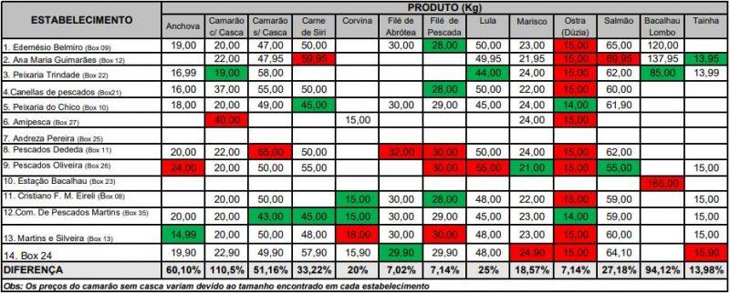Tabela de preços de pescados em Florianópolis