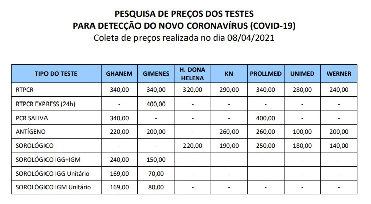 Pesquisa do Procon mostra diferença no preço de teste para a Covid-19 em Joinville – Foto: Procon Joinville