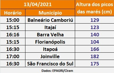 Municípios devem registrar picos de marés altos nesta terça-feira (13)