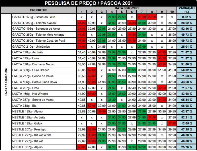 Pesquisa de preços de chocolates em Florianópolis - Reprodução/Procon de Florianópolis