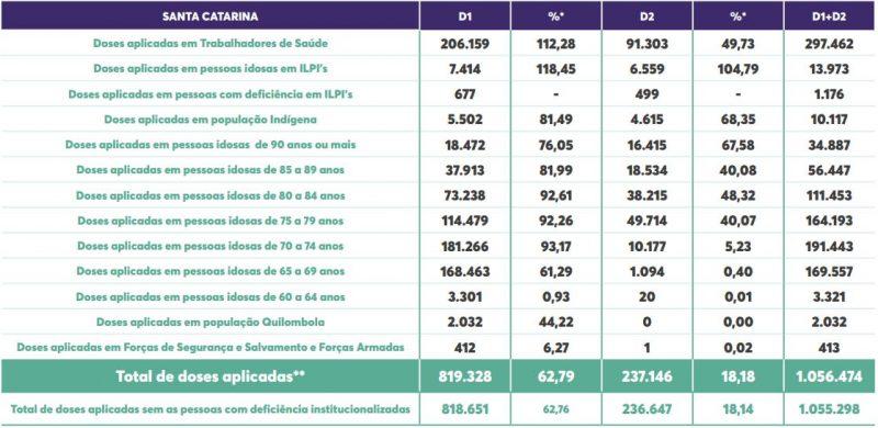 Tabela mostra os grupos prioritários que receberam dose de vacinação em Santa Catarina