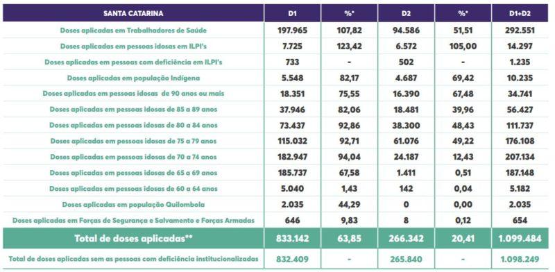 Tabela mostra vacinação por grupo prioritário, total, primeira dose, segunda dose e porcentagem