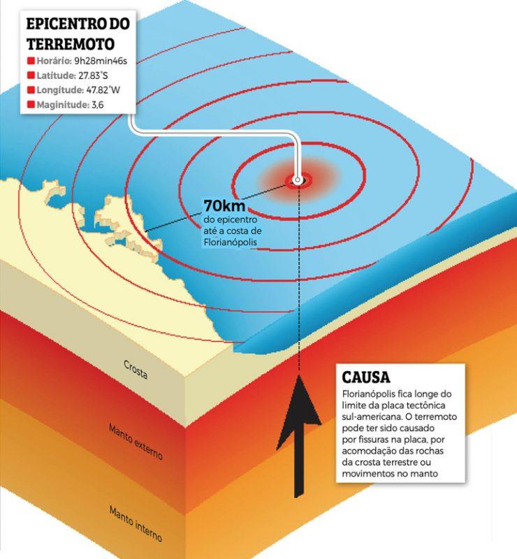 O epicentro do terremoto e a costa de Florianópolis estavam a 70 km de distância – Foto: Infografia: Rogério Moreira Jr./Arquivo/ND