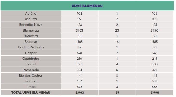 UDVE Blumenau - Dive/SC/Reprodução/ND