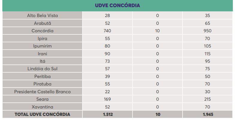 UDVE Concórdia - Dive/SC/Reprodução/ND