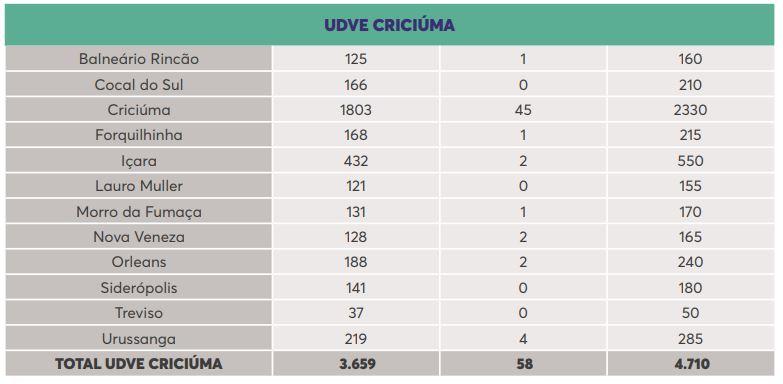 UDVE Criciúma - Dive/SC/Reprodução/ND