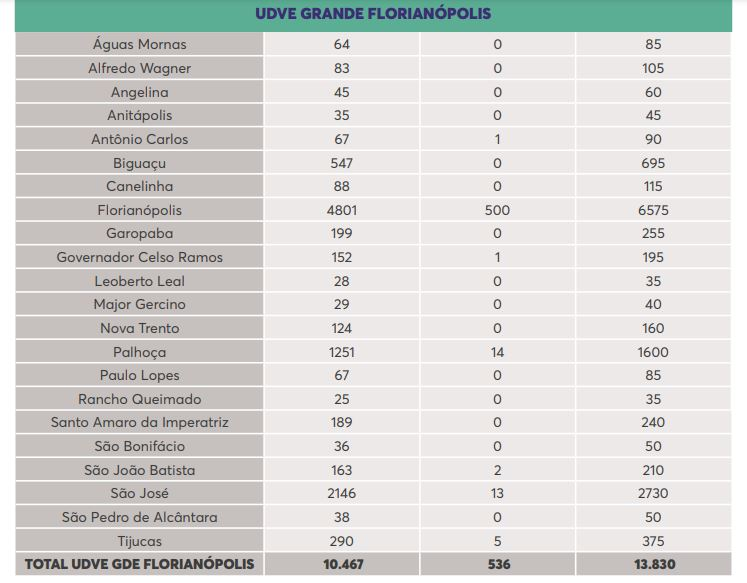UDVE Grande Florianópolis - Dive/SC/Reprodução/ND