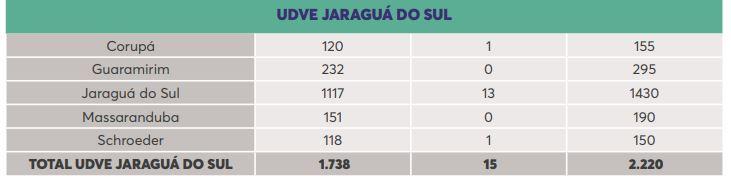 UDVE Jaraguá do Sul - Dive/SC/Reprodução/ND