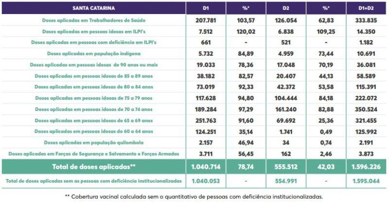 Detalhes de vacinação contra a Covid-19 em Santa Catarina – Foto: Secom/Reprodução/ND