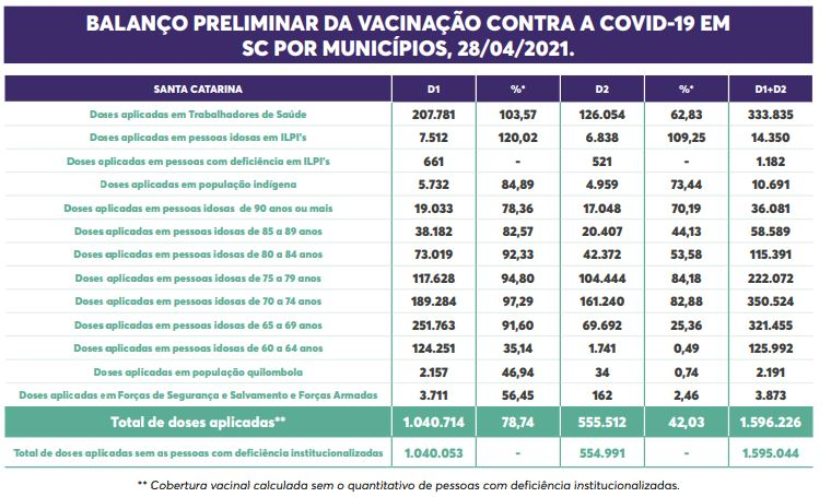 Detalhes de vacinação nos atuais grupos prioritários em SC até o dia 28 de abril – Foto: Secom/Reprodução/ND