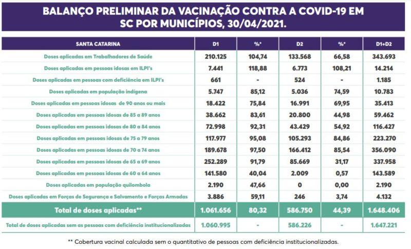 Detalhes de vacinação nos grupos prioritários – Foto: Secom/Reprodução/ND