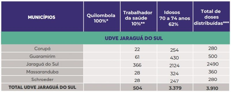 Vacinas para a regional de Jaraguá do Sul – Foto: DIVE