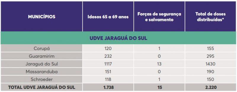 Vacinas para UDVE Jaraguá do Sul – Foto: DIVE
