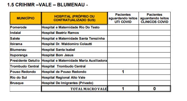 Tabela mostra a quantidade de pessoas na fila de espera por um leito na região – Foto: SES/Divulgação