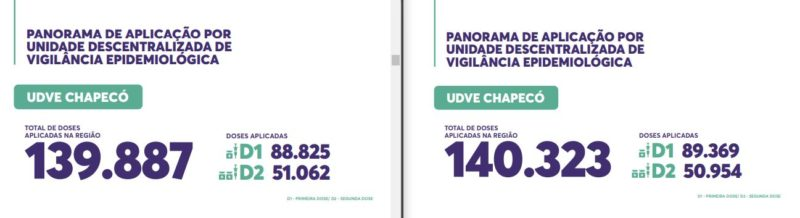UDVE de Chapecó mostra queda no número de doses aplicadas como reforço vacinal – Foto: Secom/Reprodução/ND
