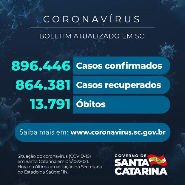 Números da pandemia em Santa Catarina – Foto: Foto: Divulgação/SES/ND