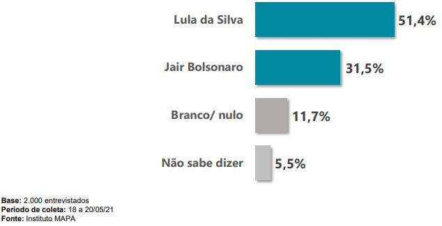 Eleitores responderam em quem votariam caso o segundo turno fosse hoje – Foto: Instituto Mapa/Divulgação/ND