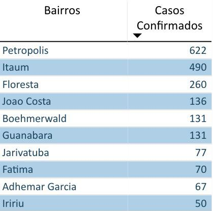 Os dez bairros que lideram a lista de casos confirmados de dengue em Joinville – Foto: Prefeitura de Joinville/Divulgação