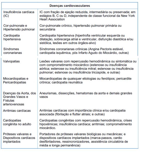 Confira a lista completa de comorbidades que são prioridades na vacinação contra a Covid-19 – Foto: Dive/Divulgação