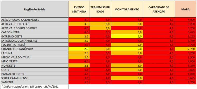 Novas notas nas dimensões que guiam a classificação de risco mostram piora na transmissão do vírus no Médio Vale do Itajaí – Foto: Reprodução/SES SC