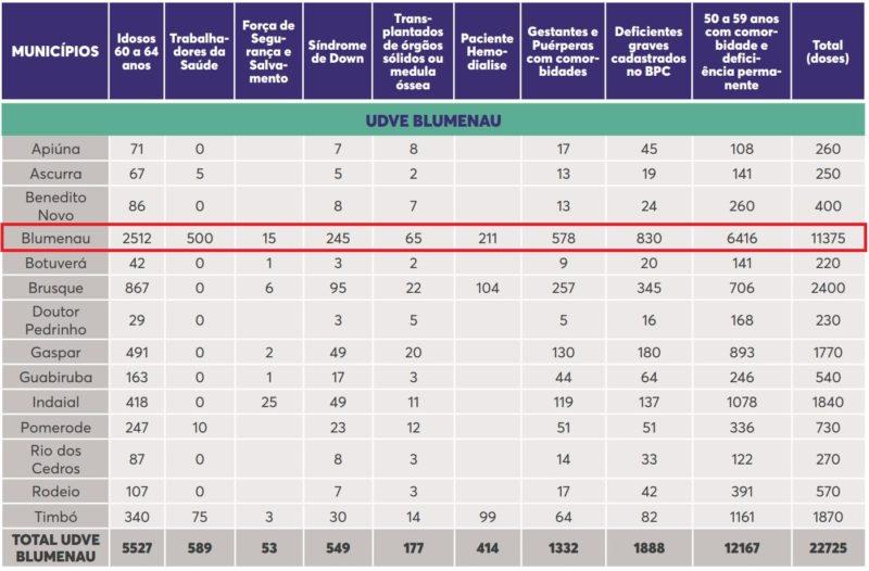 Tabela mostra divisão de doses para primeiras imunizações de pessoas que fazem parte do grupo com comorbidades no Vale do Itajaí – Foto: Reprodução/Dive SC