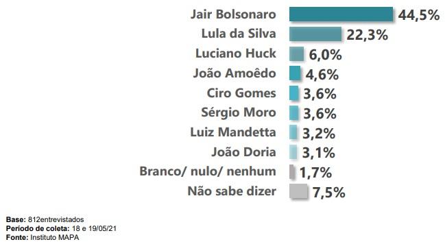 Pesquisa perguntou em quem os catarinenses votariam se as eleições fossem hoje – Foto: Reprodução/ND