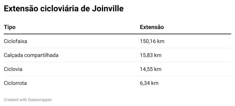 Extensão cicloviária em Joinville – Joinville em Dados 2020 – Foto: Arte/ND