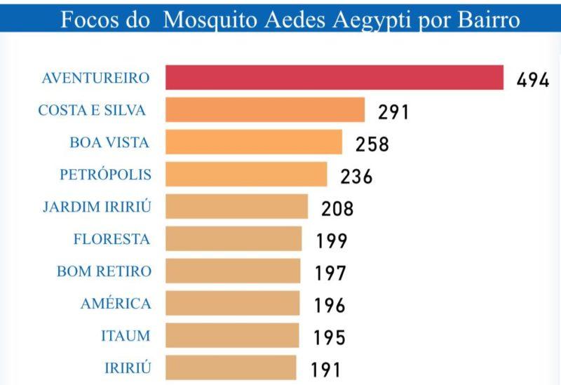 Lista com os dez bairros que lideram o número de focos do mosquito em Joinville – Foto: Prefeitura de Joinville/Divulgação