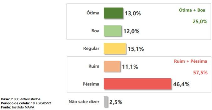 Entrevistados responderam como avaliam a atuação do presidente Jair Bolsonaro em relação à pandemia da Covid-19 – Foto: Instituto Mapa/Divulgação/ND