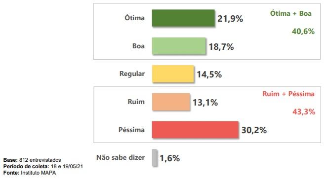 Catarinenses responderam como avaliam a atuação de Jair Bolsonaro em relação à pandemia – Foto: Reprodução/ND